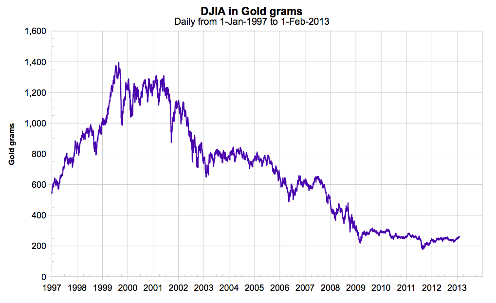 djia priced in gold
