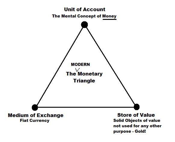 freegold_Money_Triangle
